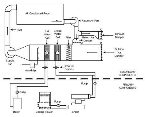 distribution systems for chilled water and heating water