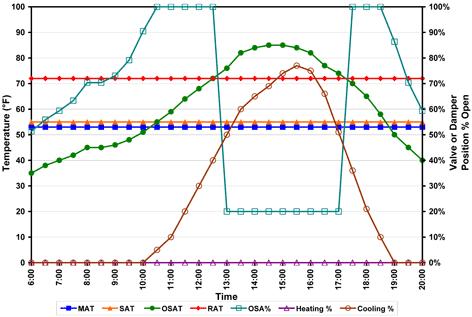 Reducing Air Handling Unit Energy Consumption | BetterBricks